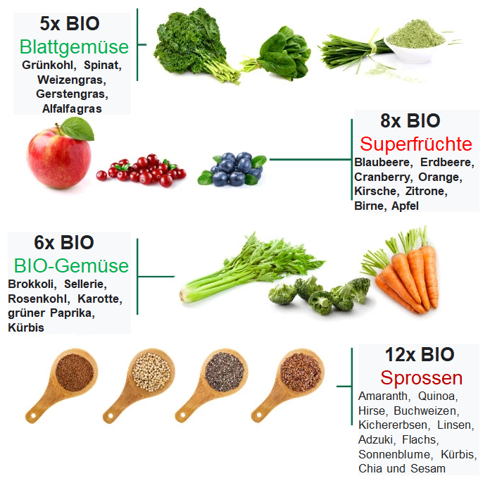 BIO_Superfood_Inhalt